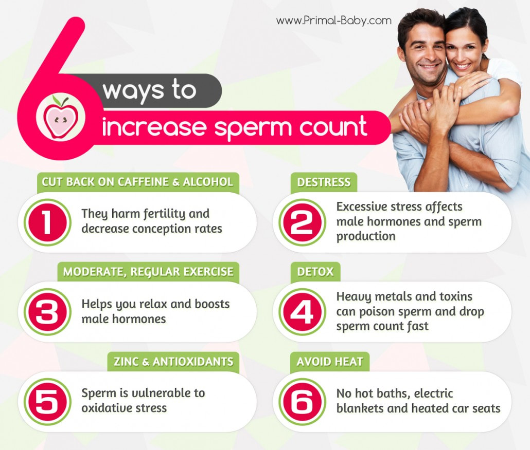 Count low sperm Vitamins for